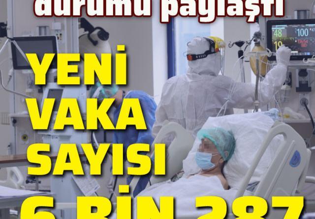 Koronavirüs salgınında yeni vaka sayısı 6 bin 287